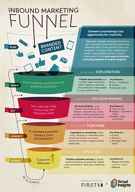 inbound marketing funnel resized 600